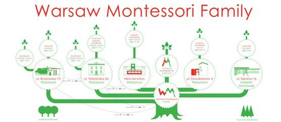 Warsaw Montessori Family
